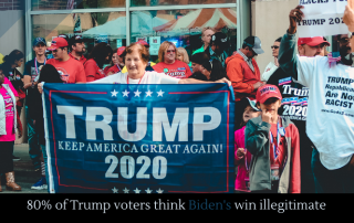 80% of Trump voters think Biden's win illegitimate