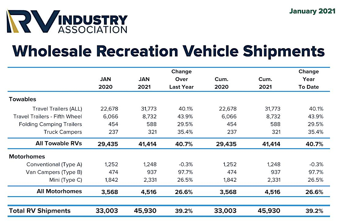 RV shipments to dealers soar in January